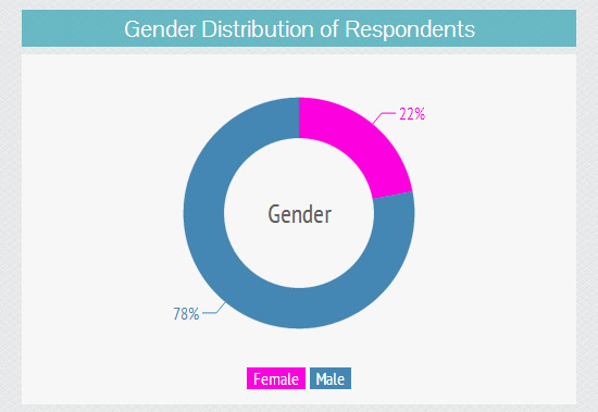 Gender Ratio of this survey